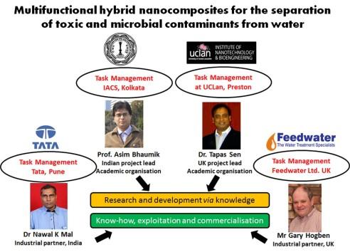 Consortium structure