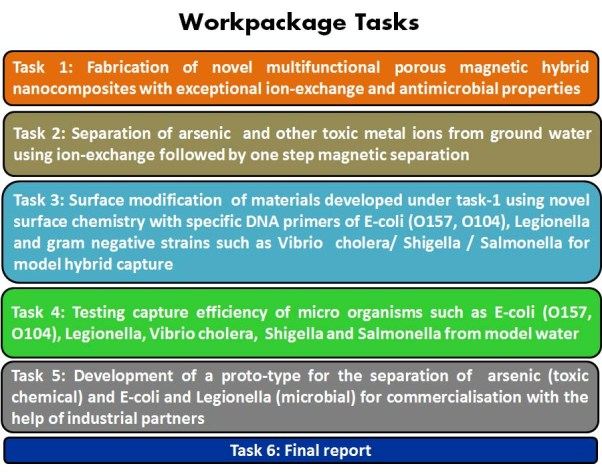 workpackge tasks